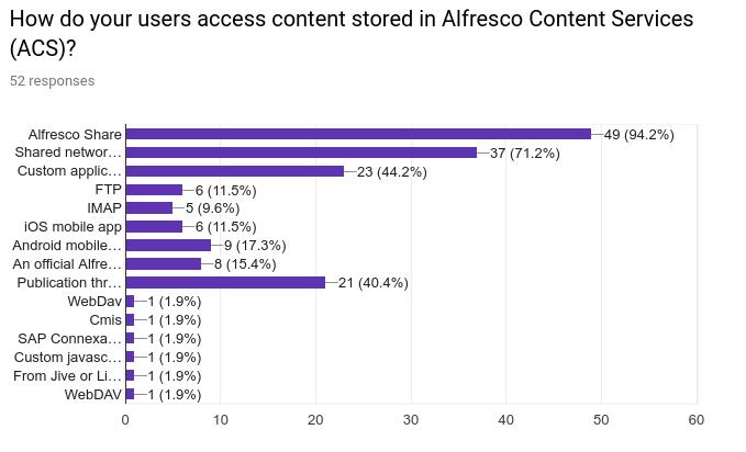 Moving from SMB to WebDAV - Alfresco Hub
