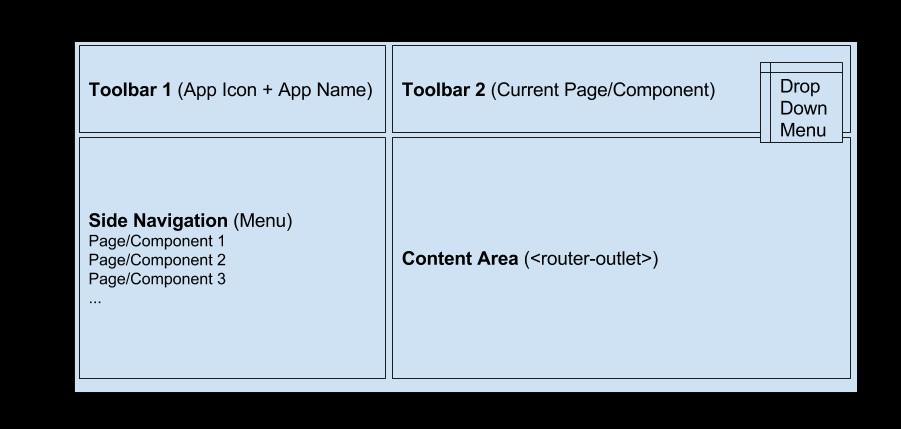 Adding Navigation, Menu, Toolbar, and Logout to yo