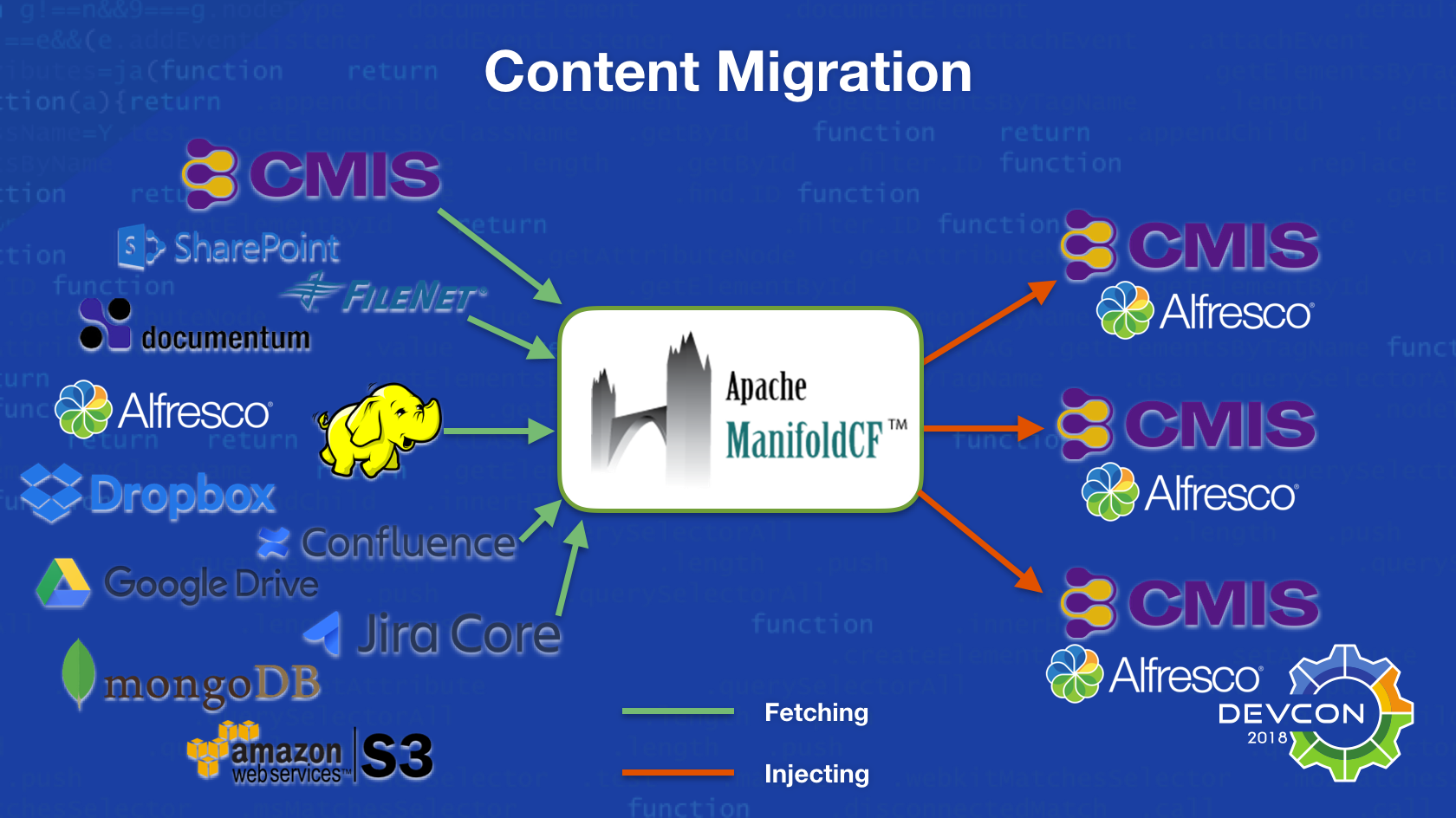 Migration architecture of the new Content Migration included in Apache ManifoldCF