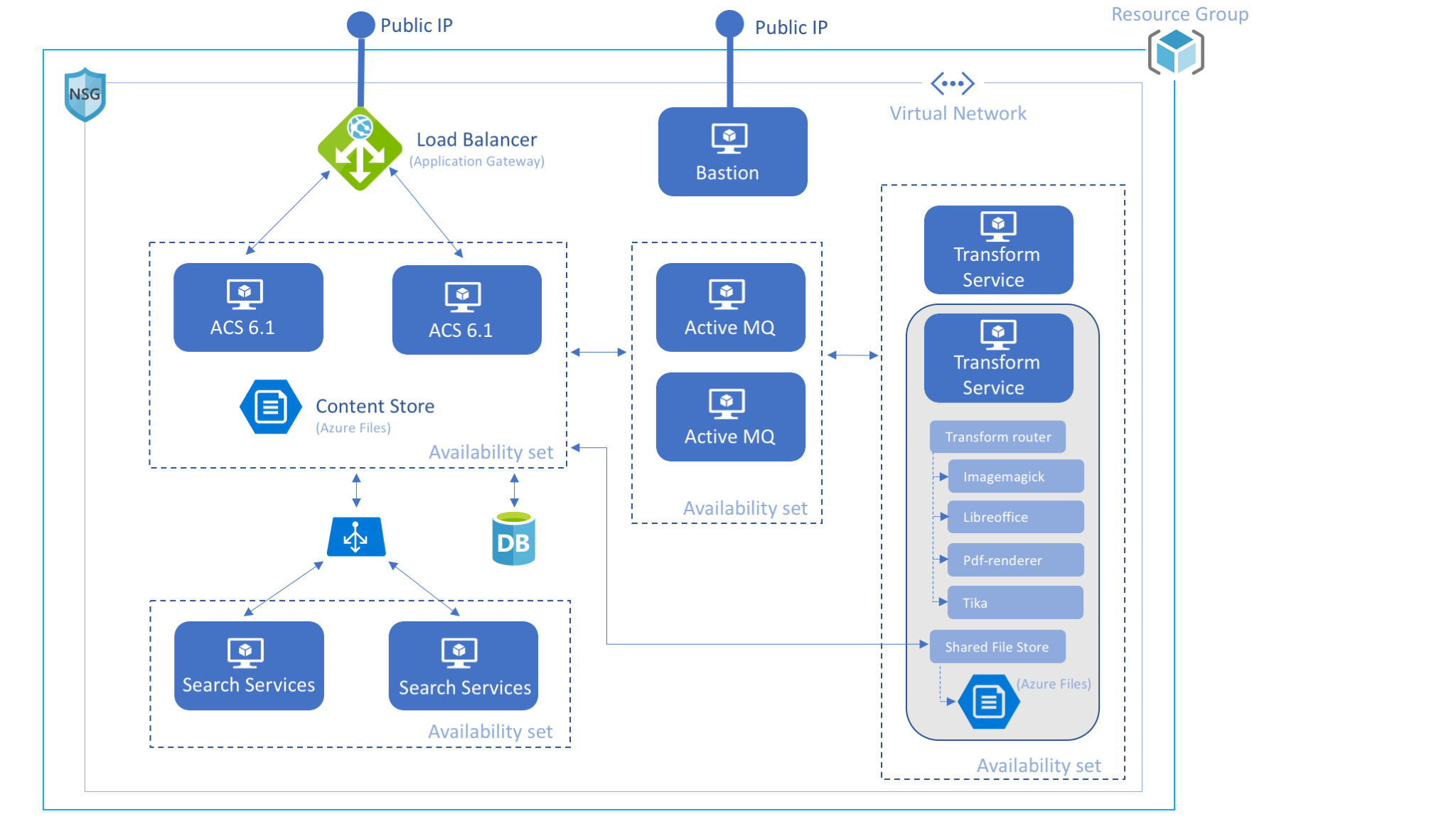 Alfresco in Azure architecture