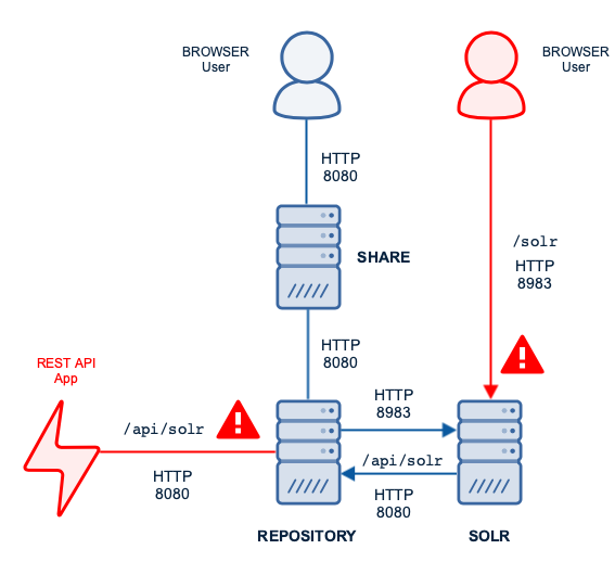 Unprotected deployment for ACS using http