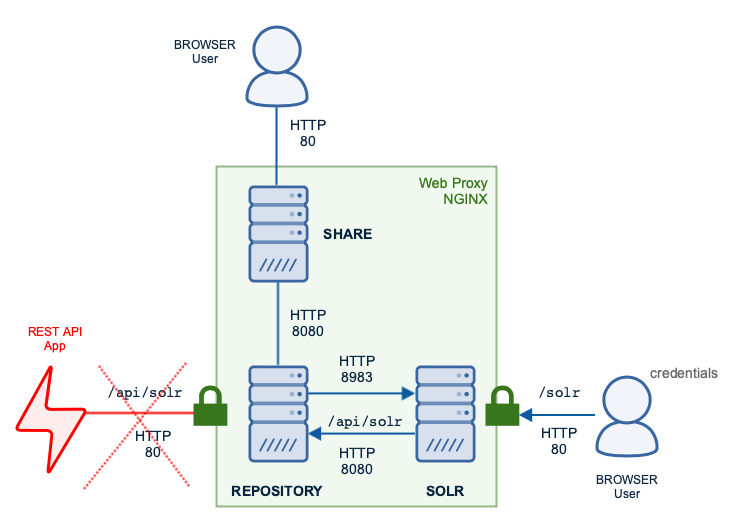 ACS deployment protected by Web Proxy
