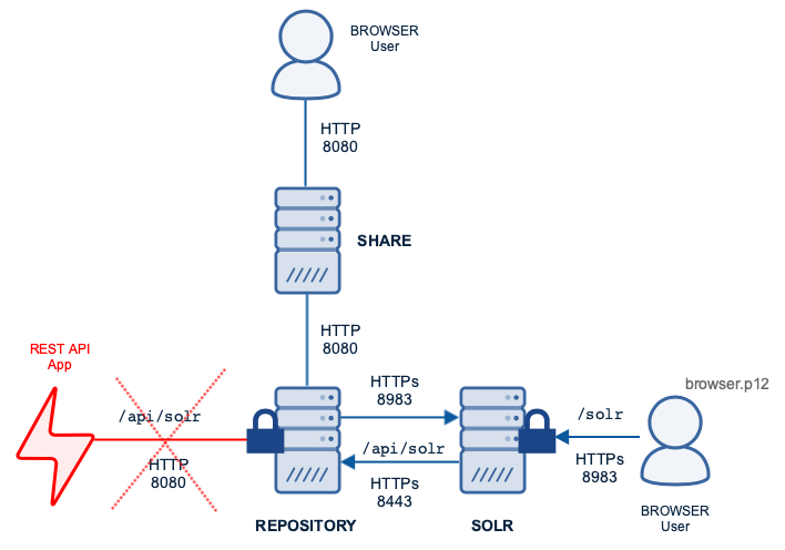 ACS deployment protected by Mutual Authentication TLS
