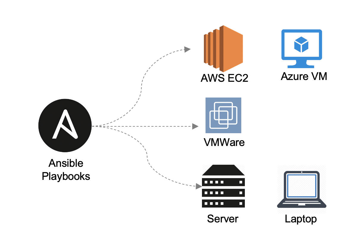 Introducing the Ansible Playbook 1.0 for Alfresco ... - Alfresco Hub