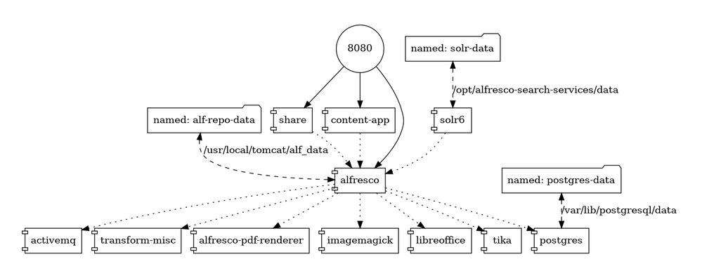 Alfresco Content Service Deployment