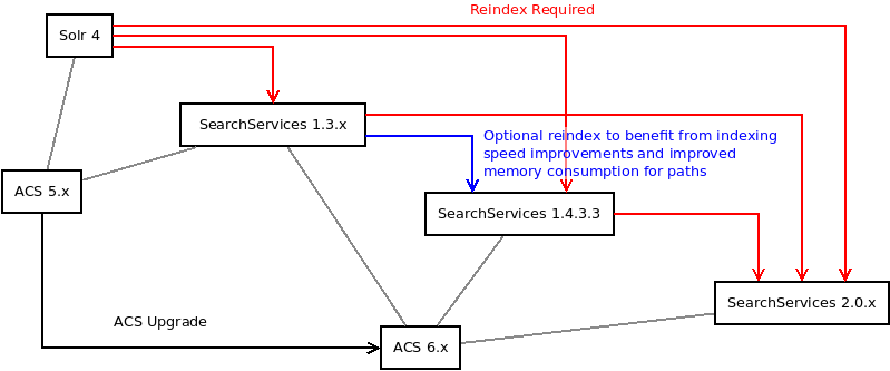 Some potential upgrade paths showing versions of ACS and where reindexes are required.
