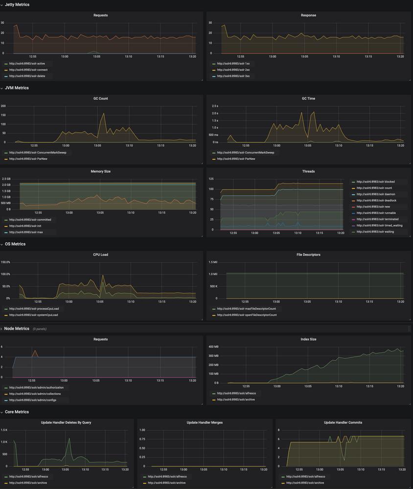 Grafana Dashboard for Alfresco SOLR Monitoring