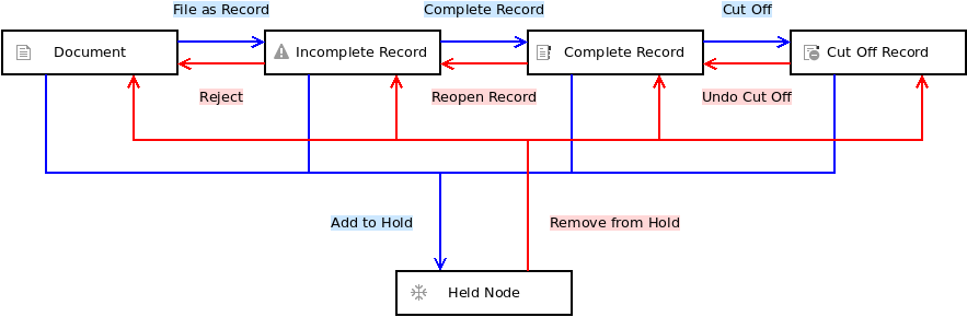 Actions provided by AGS to convert one type of node to another.