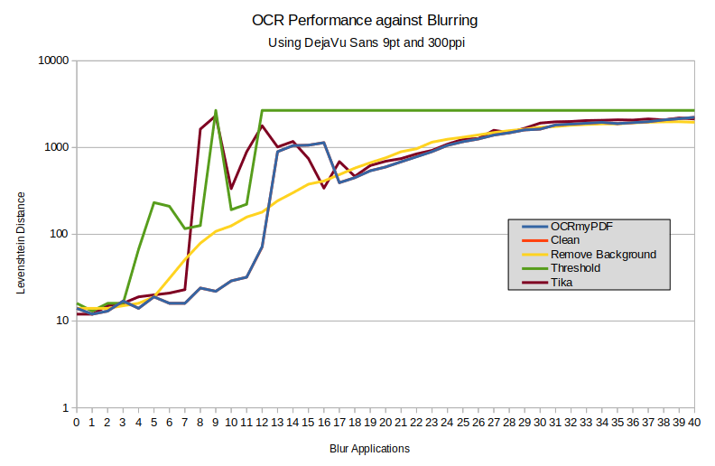 Graph showing OCR accuracy against blurring