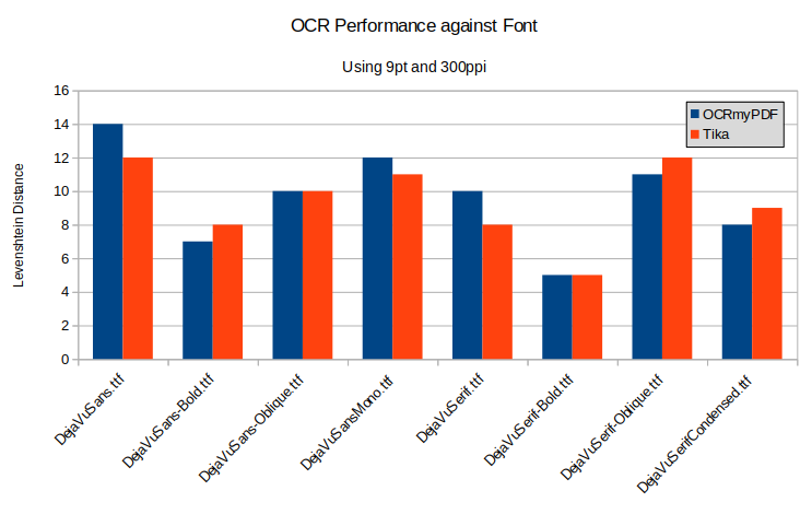 Graph showing OCR accuracy against font face