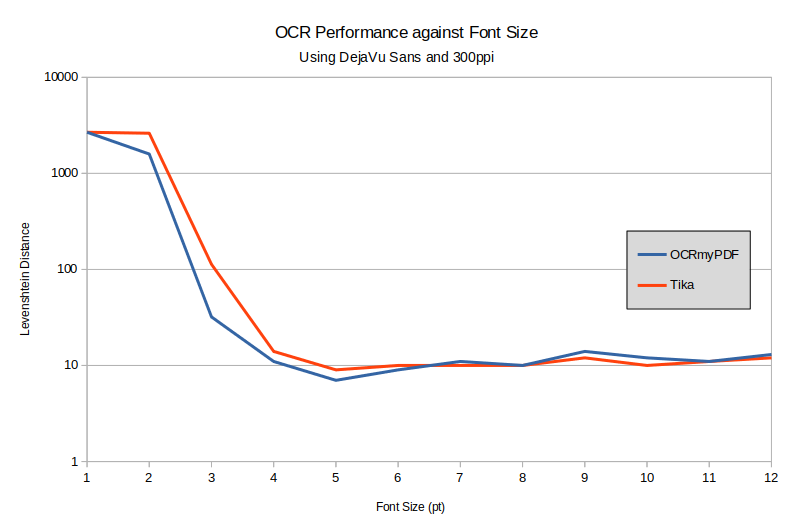 Graph showing OCR accuracy against font size