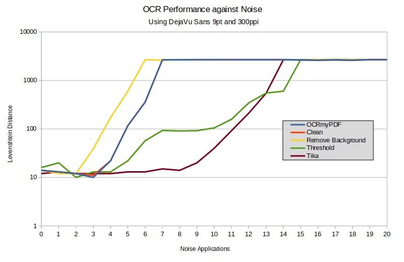 Graph showing OCR accuracy against noise level