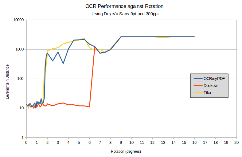Graph showing OCR accuracy against page rotation