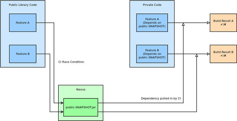 Example showing a private repository depending on a snapshot release from a public repository, and two feature branches getting into a race condition during the build.