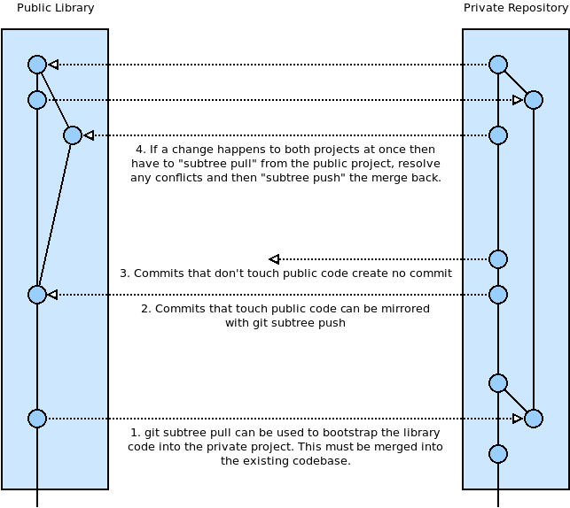 A mirror workflow using git subtree. Changes can be pulled from the library to the private repository, and pushed from the private repository back.